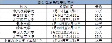 数据来源:北京日报
