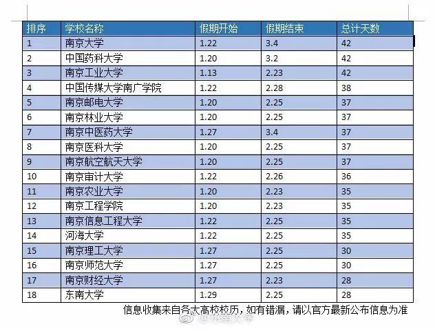 来源:微博@东南大学
