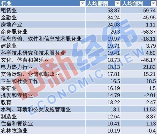 ▲數據來源:wind   制圖:中新經緯  單位:萬元