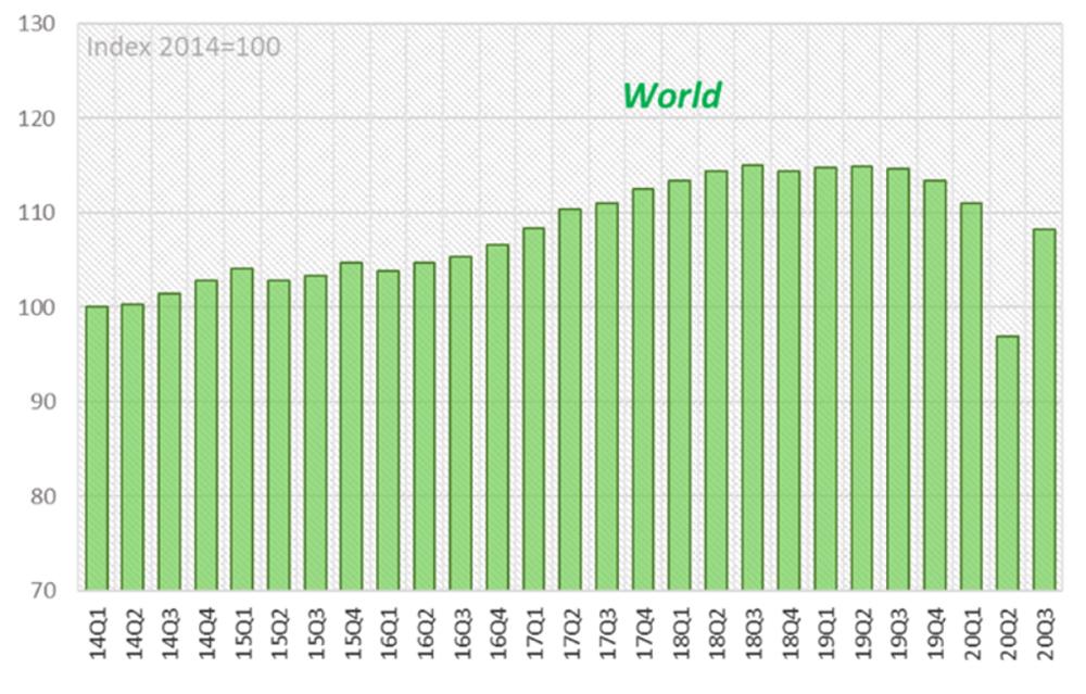 申博开户:世贸组织发布最新统计数据 三季度全球商品贸易量回升