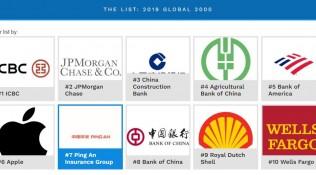 官宣!全球第7,平安刷新《福布斯》全球2000强排名
