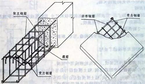 房屋建筑钢筋结构图