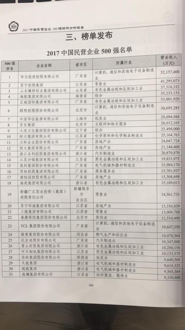 2017中国企业500强揭榜:8家湘企上榜